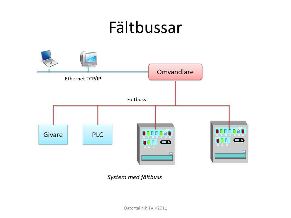 Fältbussar Datorteknik 1A V2011