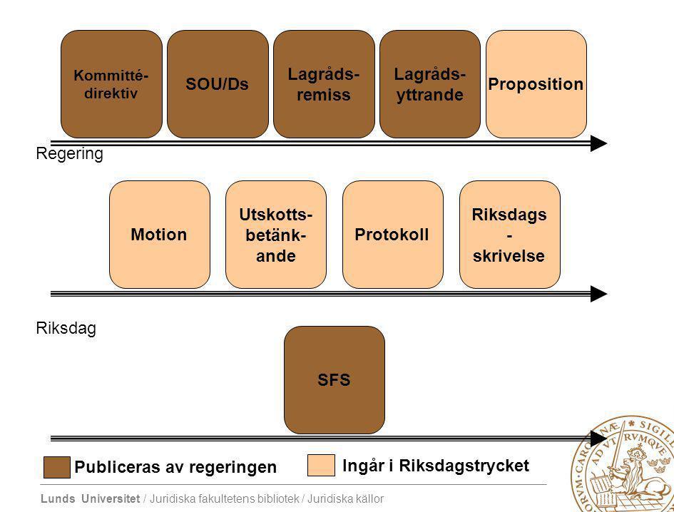 Utskotts-betänk-ande Publiceras av regeringen Ingår i Riksdagstrycket