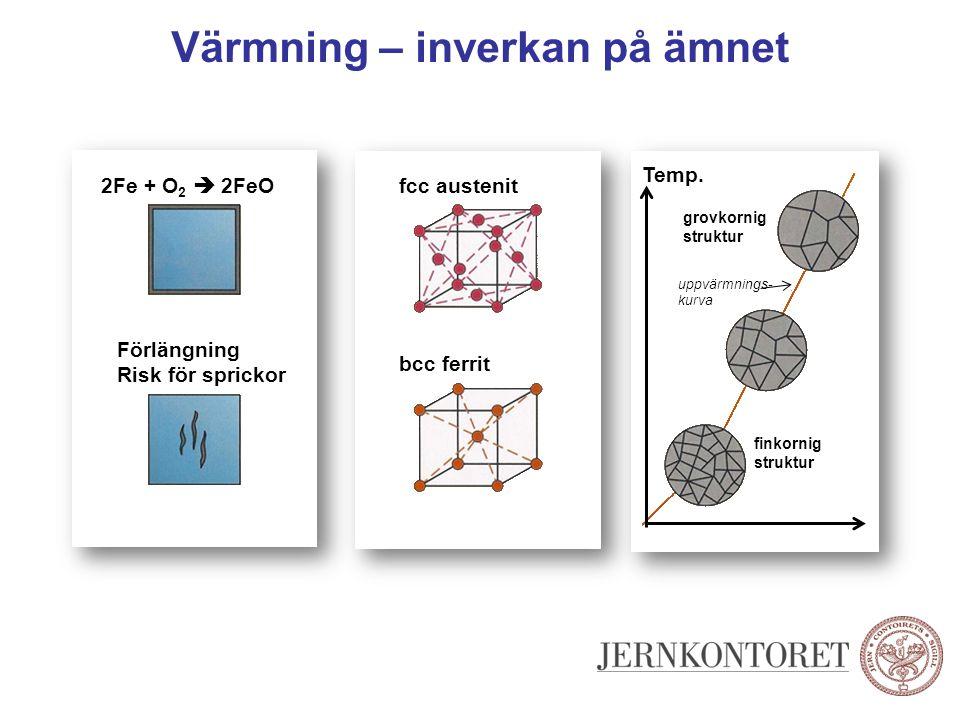 Värmning – inverkan på ämnet