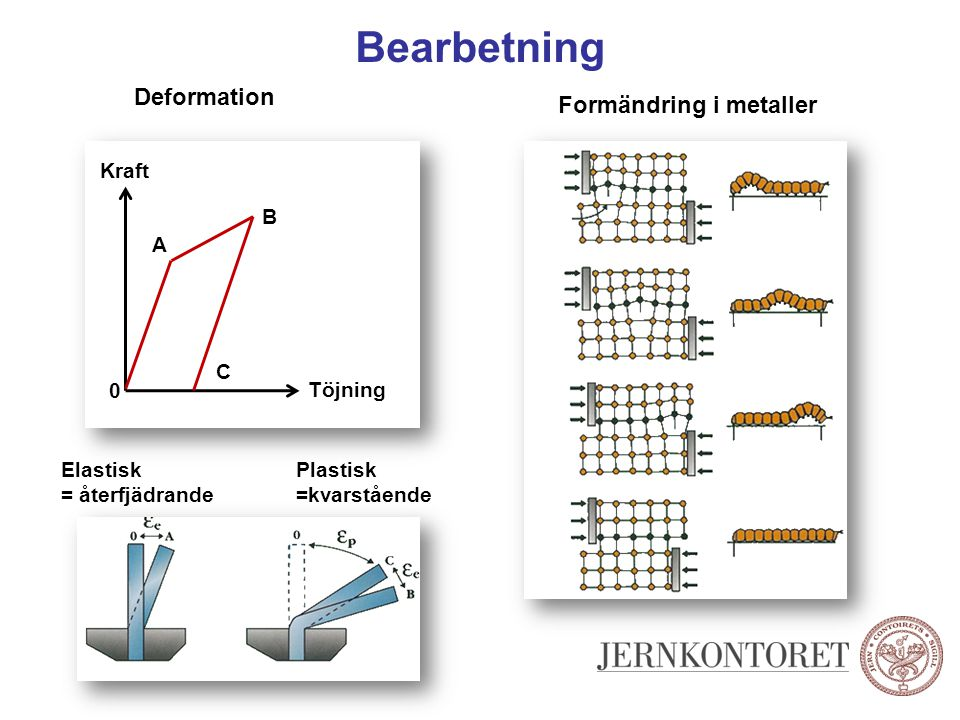 Bearbetning Deformation Formändring i metaller Töjning Kraft A B C