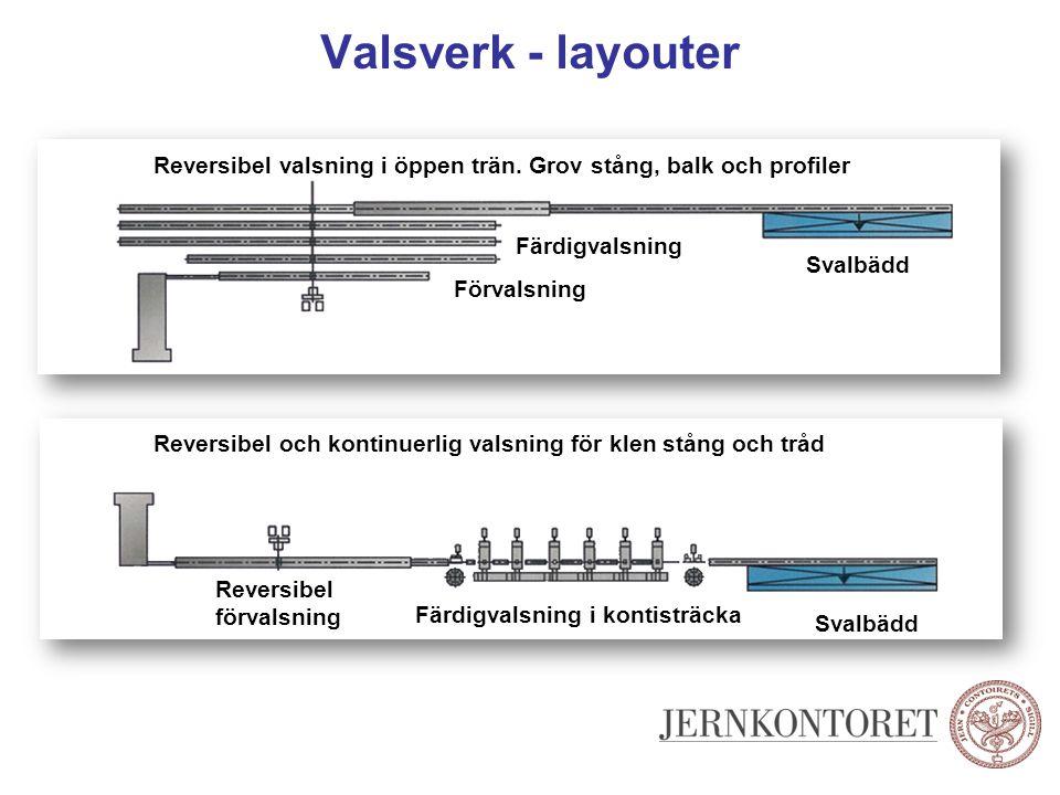 Valsverk - layouter Reversibel valsning i öppen trän. Grov stång, balk och profiler. Färdigvalsning.