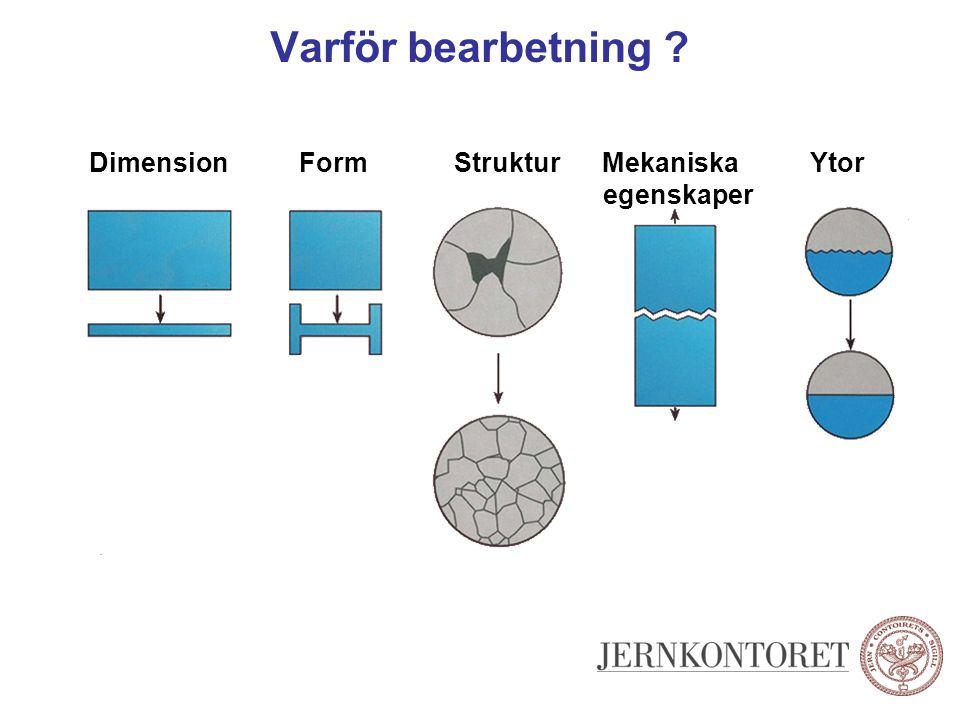 Varför bearbetning . Dimension Form Struktur Mekaniska Ytor.