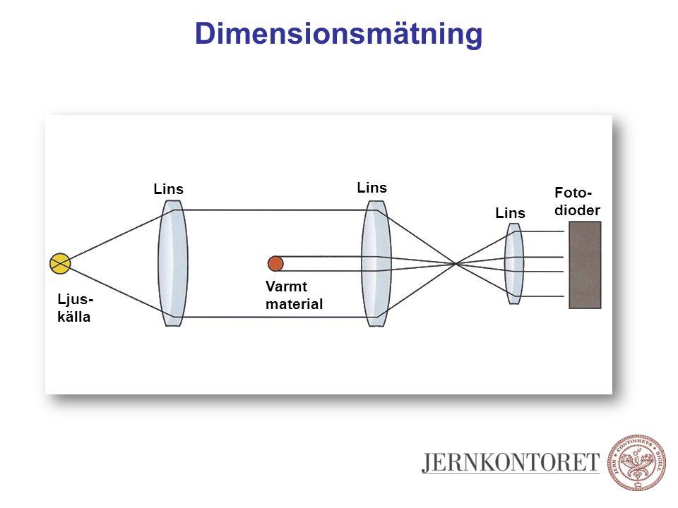 Dimensionsmätning Lins Lins Foto- dioder Lins Varmt material