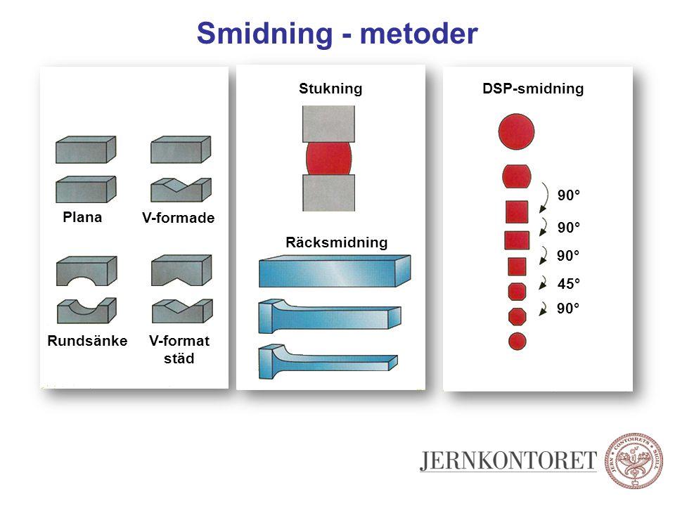 Smidning - metoder Stukning DSP-smidning 90° Plana V-formade 90°