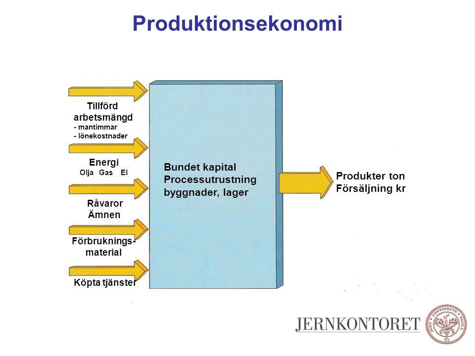 Förbruknings- material