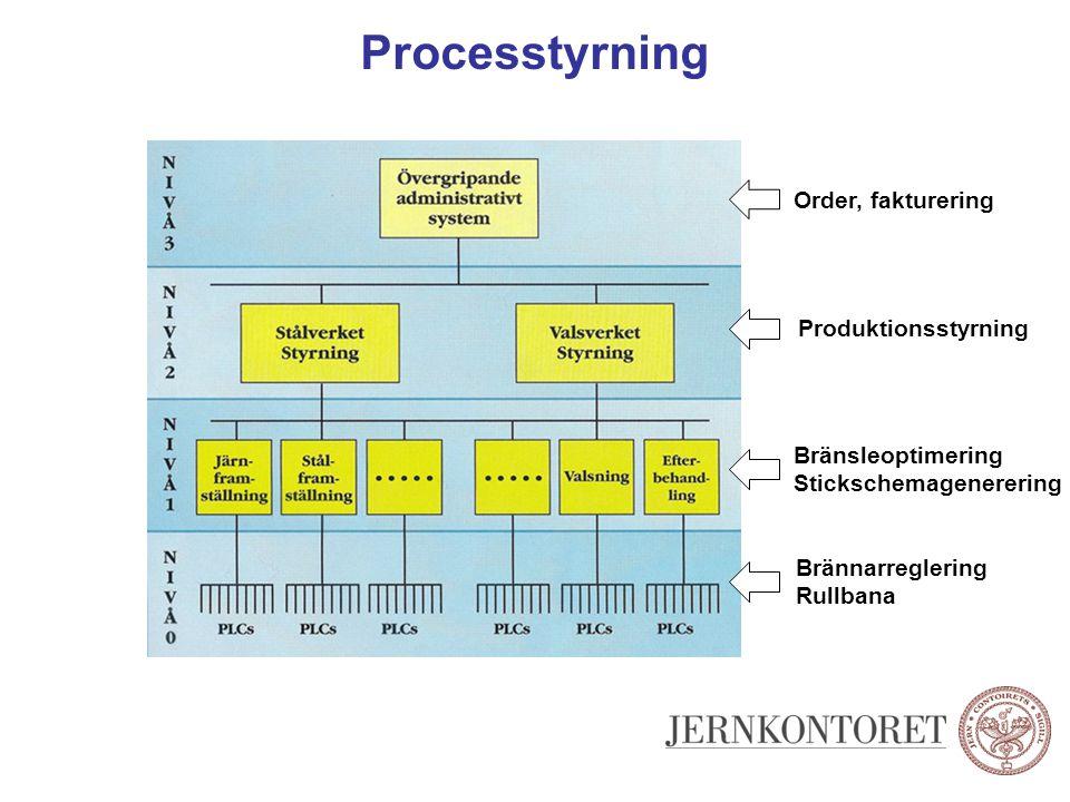 Processtyrning Order, fakturering Produktionsstyrning