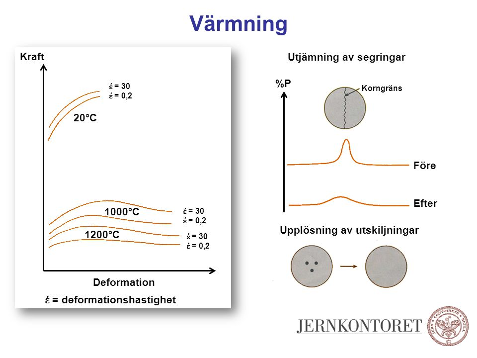 Värmning Kraft Utjämning av segringar %P 20°C Före Efter 1000°C