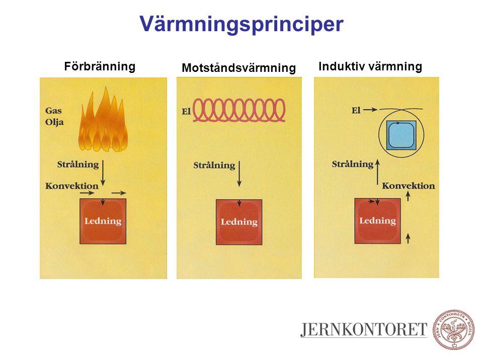 Värmningsprinciper Förbränning Motståndsvärmning Induktiv värmning