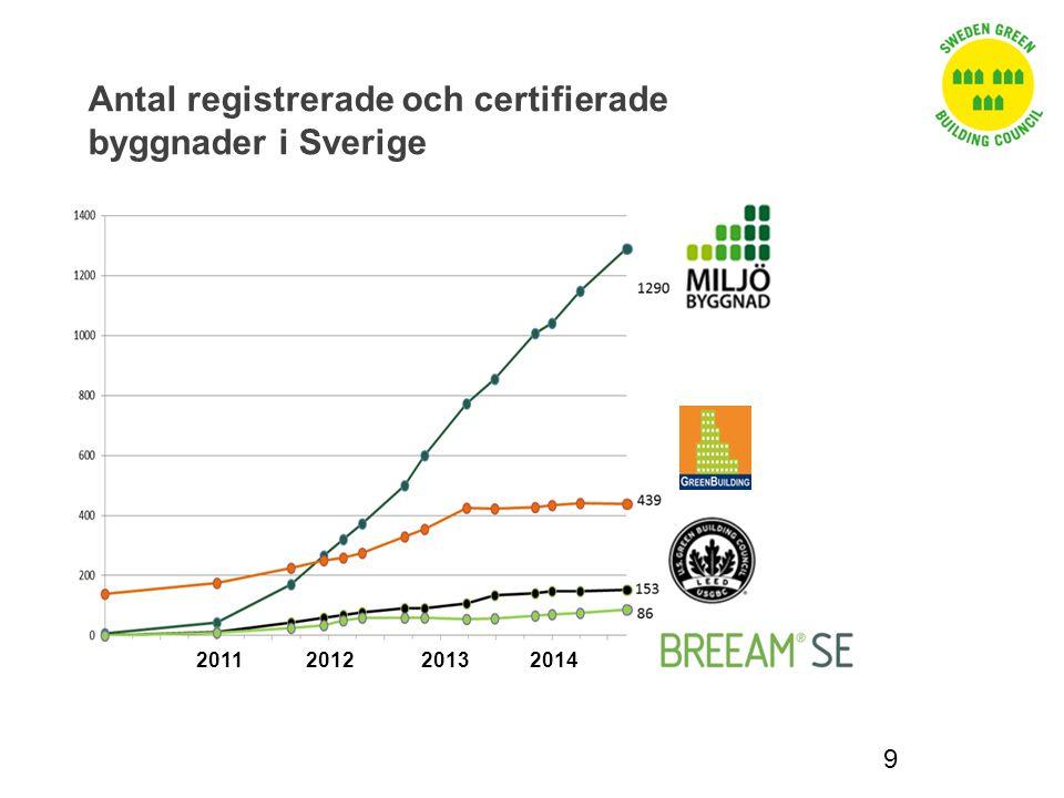 Antal registrerade och certifierade byggnader i Sverige