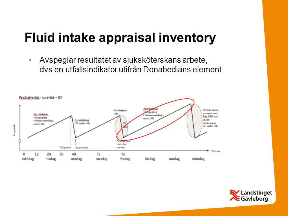 Fluid intake appraisal inventory
