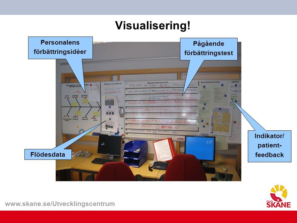 Visualisering! Personalens Pågående förbättringsidéer förbättringstest