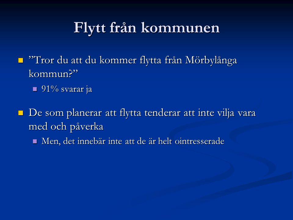 Flytt från kommunen Tror du att du kommer flytta från Mörbylånga kommun 91% svarar ja.