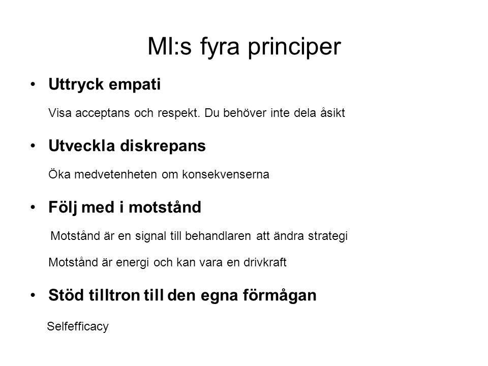MI:s fyra principer Uttryck empati Utveckla diskrepans
