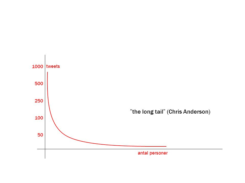 the long tail (Chris Anderson)