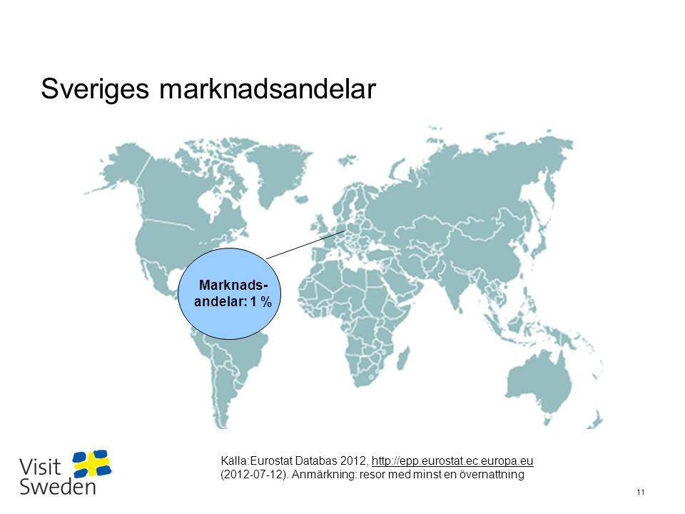 Sveriges marknadsandelar