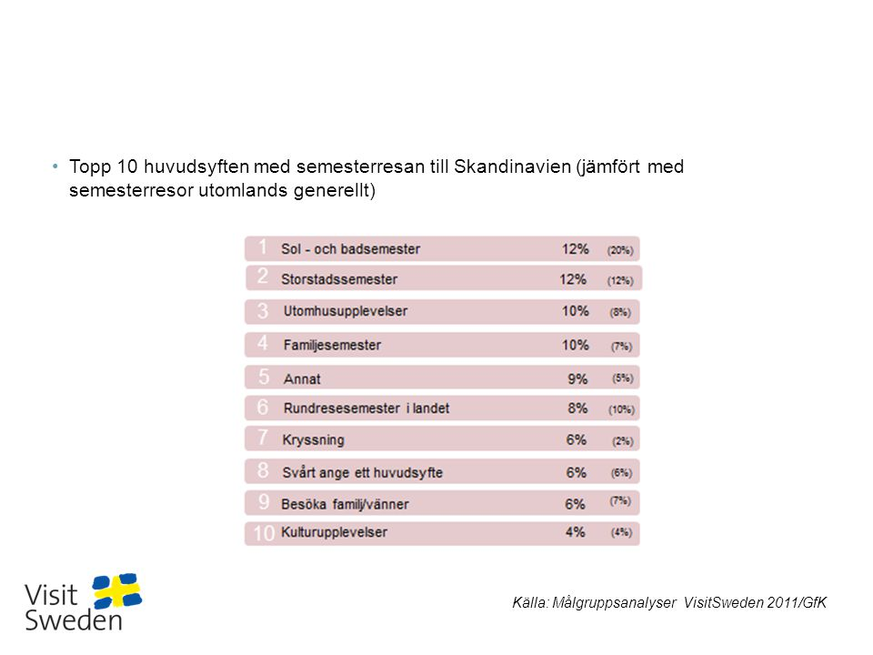 Topp 10 huvudsyften med semesterresan till Skandinavien (jämfört med semesterresor utomlands generellt)