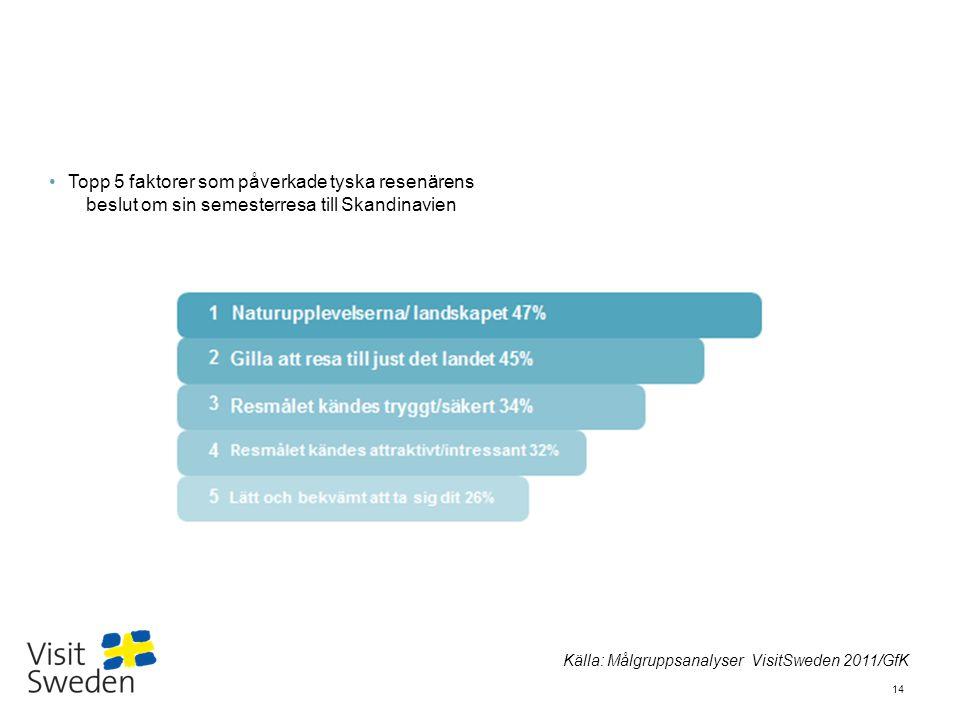Topp 5 faktorer som påverkade tyska resenärens beslut om sin semesterresa till Skandinavien