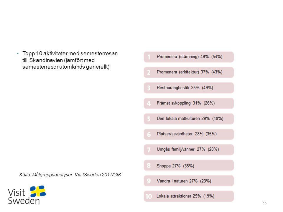 Topp 10 aktiviteter med semesterresan till Skandinavien (jämfört med semesterresor utomlands generellt)