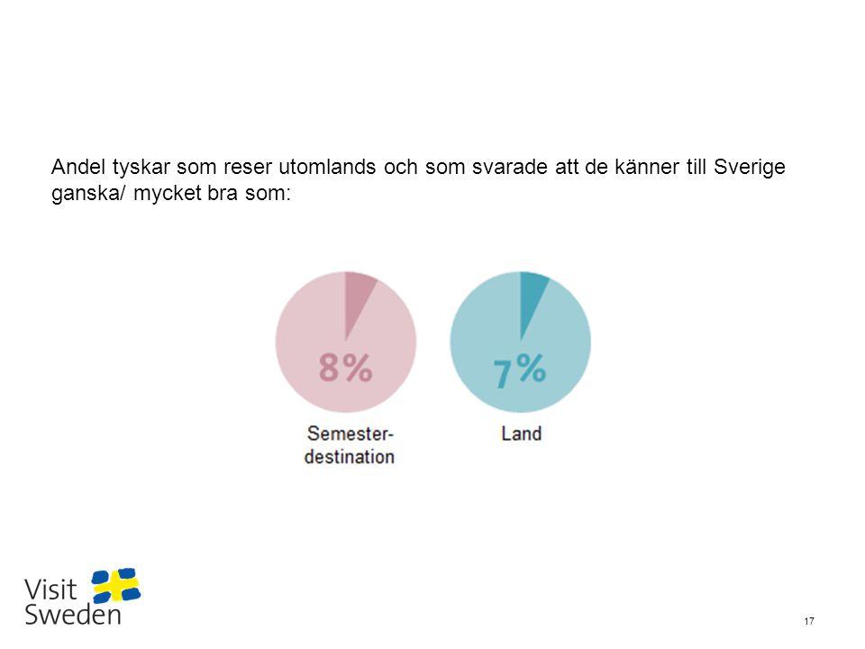 Andel tyskar som reser utomlands och som svarade att de känner till Sverige ganska/ mycket bra som: