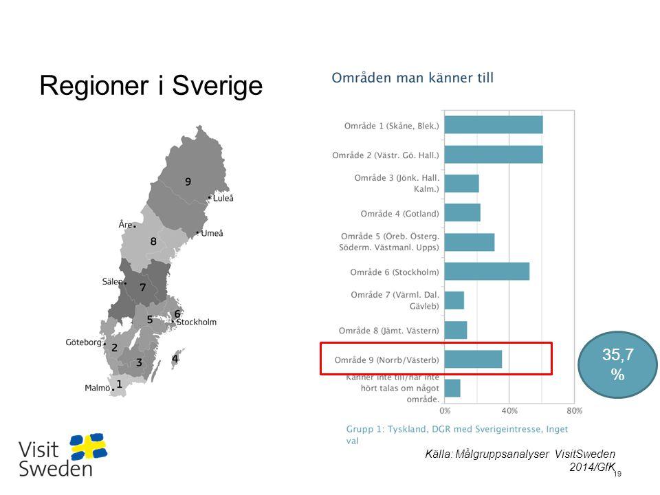 Regioner i Sverige 35,7% Källa: Målgruppsanalyser VisitSweden 2014/GfK