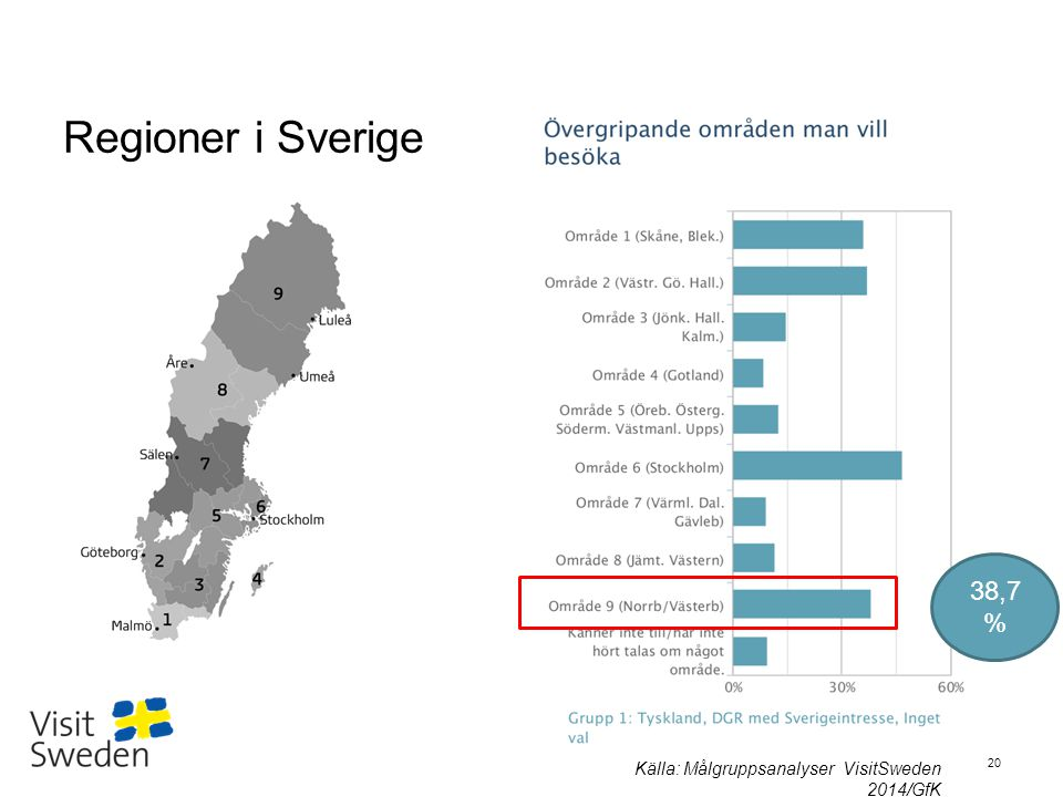 Regioner i Sverige 38,7% Källa: Målgruppsanalyser VisitSweden 2014/GfK