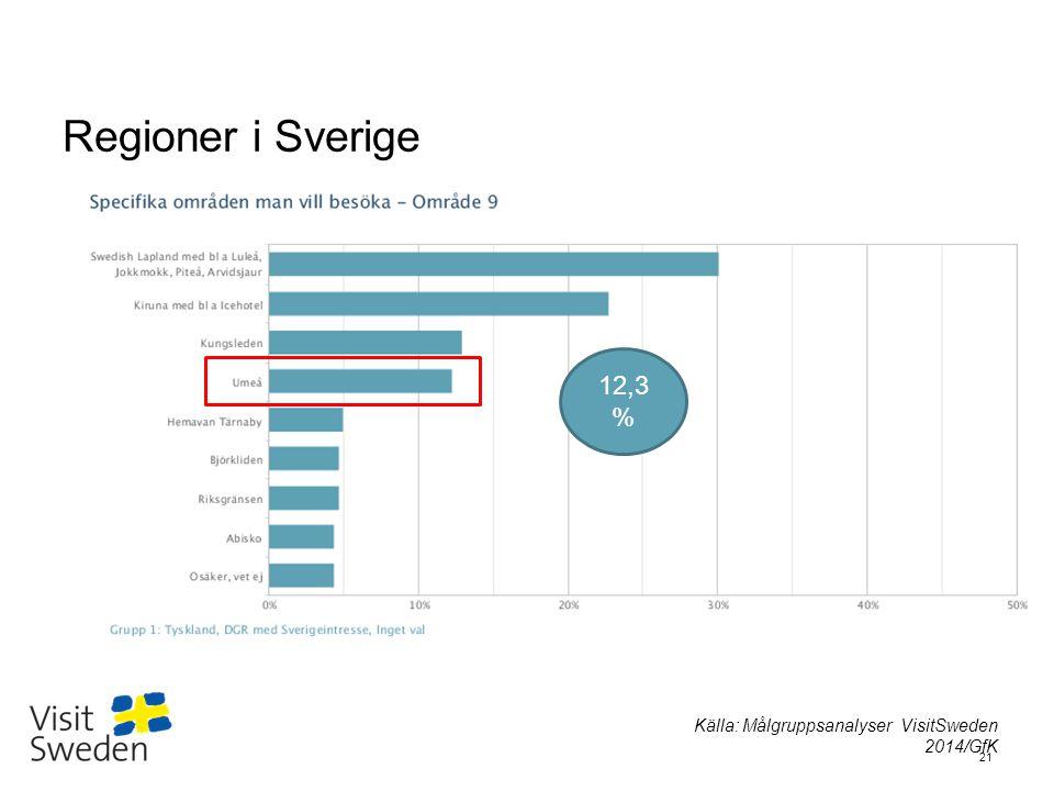 Regioner i Sverige 12,3% Källa: Målgruppsanalyser VisitSweden 2014/GfK