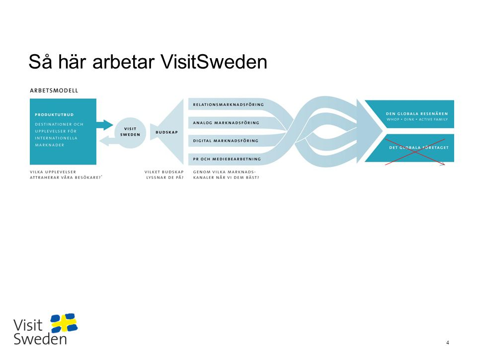 Så här arbetar VisitSweden