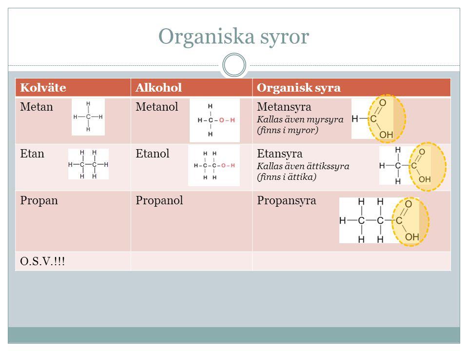 Organiska syror Kolväte Alkohol Organisk syra Metan Metanol Metansyra