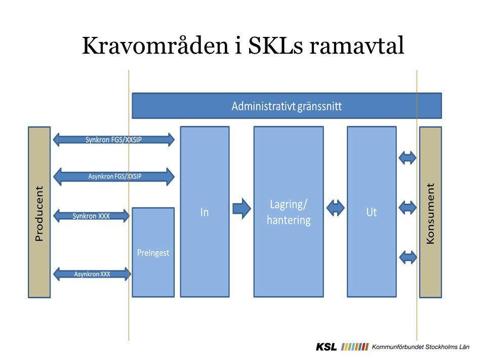 Kravområden i SKLs ramavtal