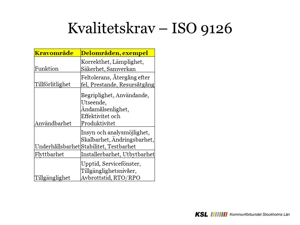 Kvalitetskrav – ISO 9126 Kravområde Delområden, exempel Funktion