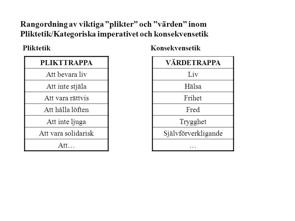 Rangordning av viktiga plikter och värden inom Pliktetik/Kategoriska imperativet och konsekvensetik