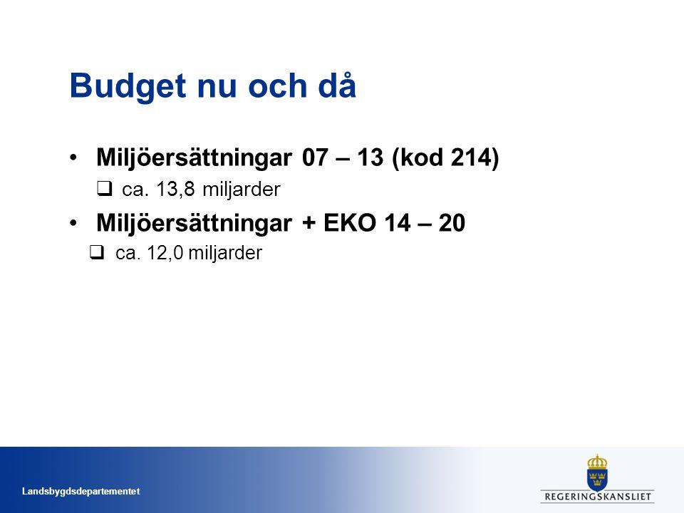 Budget nu och då Miljöersättningar 07 – 13 (kod 214)