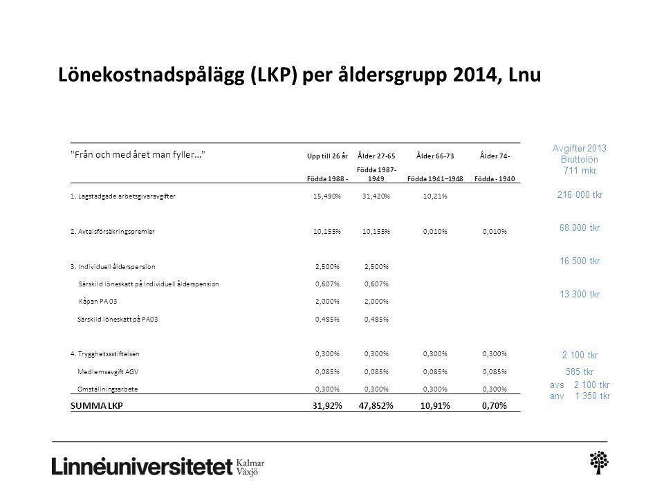 Lönekostnadspålägg (LKP) per åldersgrupp 2014, Lnu