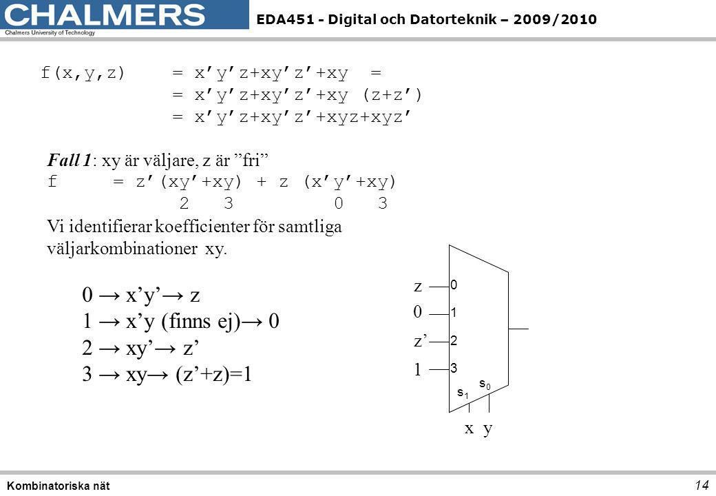 0 → x'y'→ z 1 → x'y (finns ej)→ 0 2 → xy'→ z' 3 → xy→ (z'+z)=1