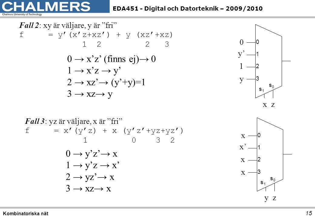 0 → x'z' (finns ej)→ 0 1 → x'z → y' 2 → xz'→ (y'+y)=1 3 → xz→ y