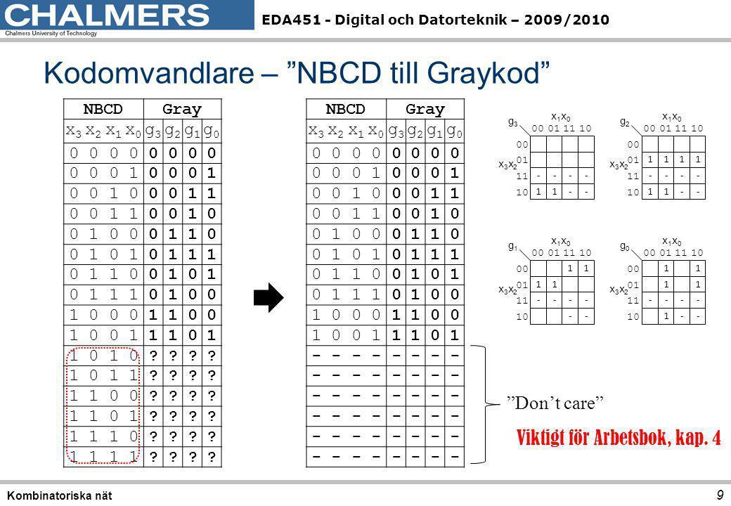 Kodomvandlare – NBCD till Graykod
