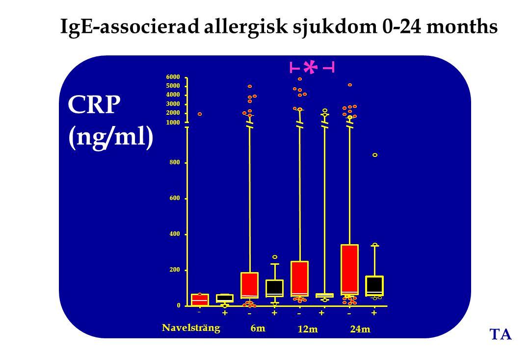 * CRP (ng/ml) IgE-associerad allergisk sjukdom 0-24 months Navelsträng