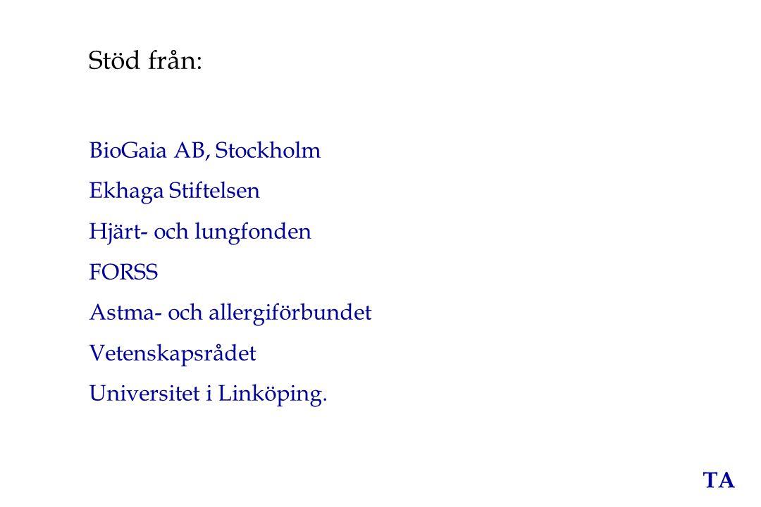 Stöd från: BioGaia AB, Stockholm Ekhaga Stiftelsen
