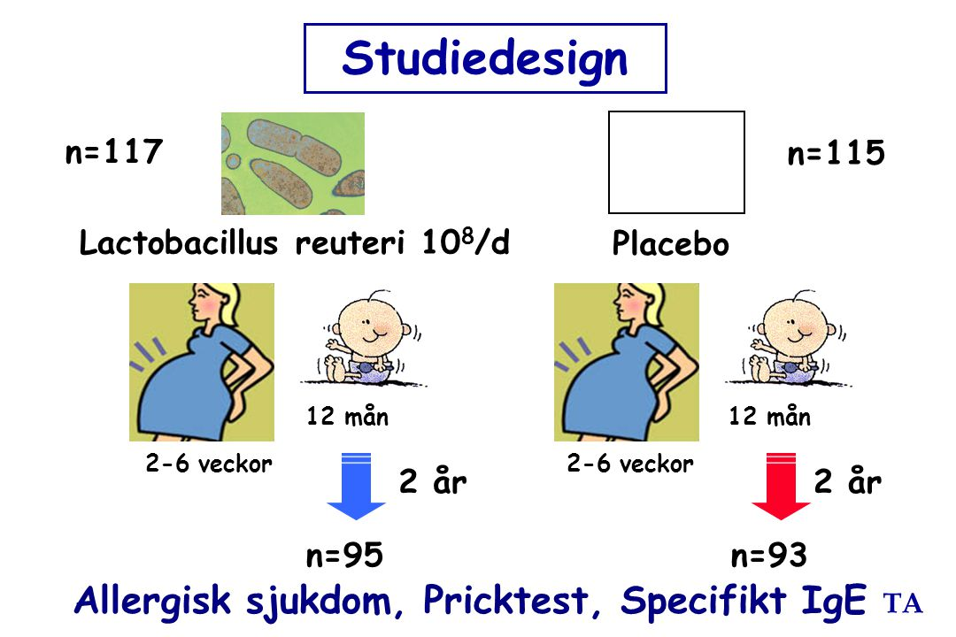 Studiedesign Allergisk sjukdom, Pricktest, Specifikt IgE n=117 n=115