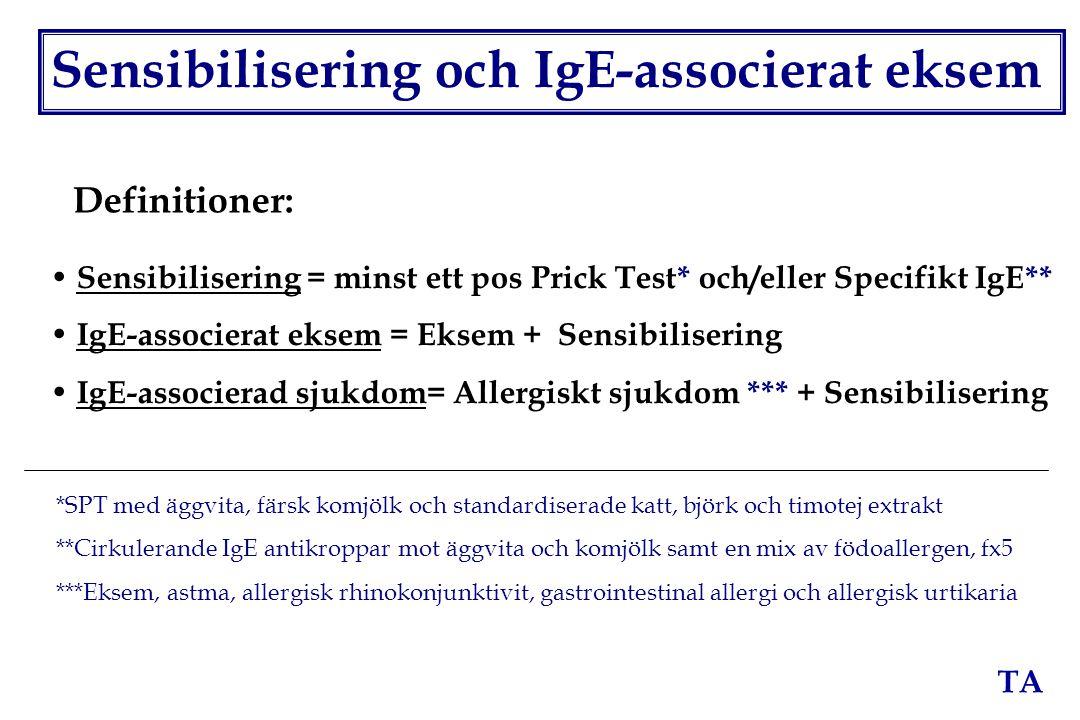 Sensibilisering och IgE-associerat eksem