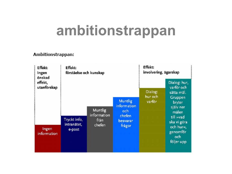 ambitionstrappan