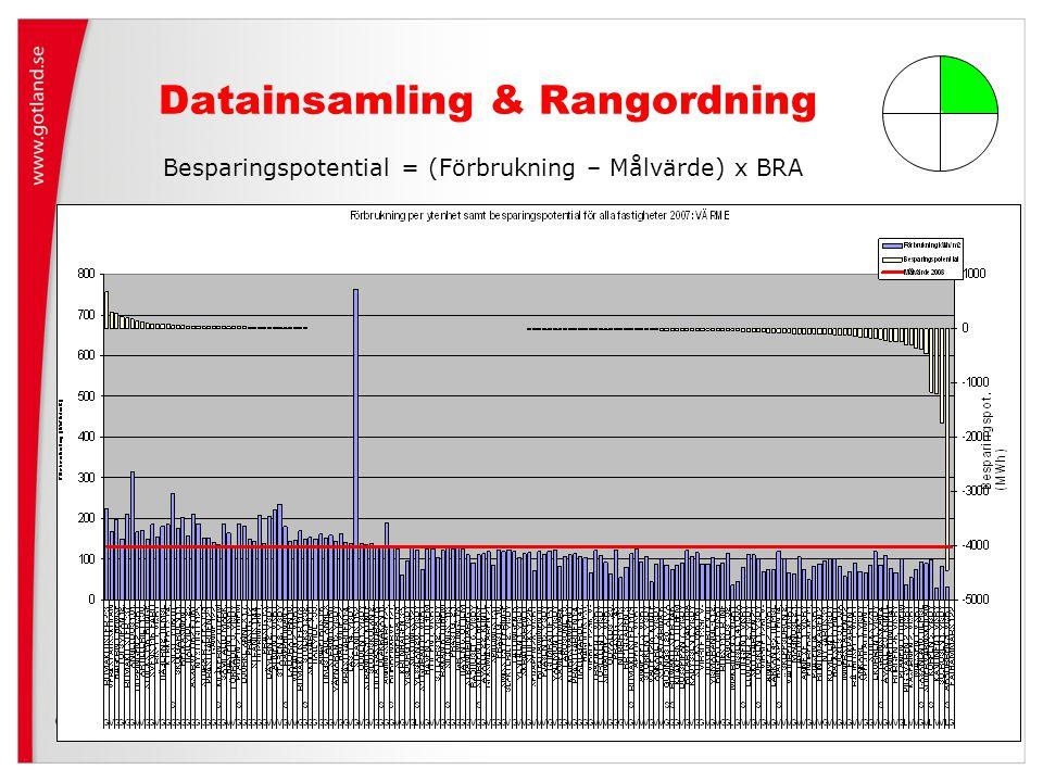 Datainsamling & Rangordning