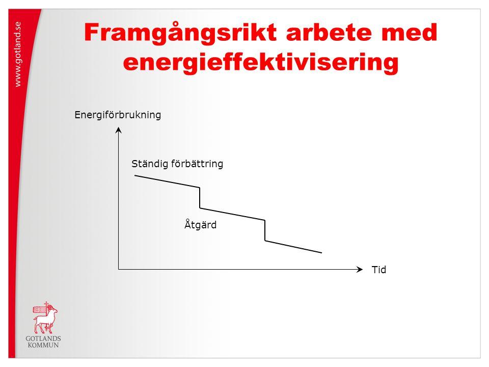 Framgångsrikt arbete med energieffektivisering