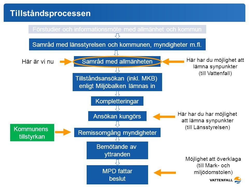 Tillståndsprocessen Förstudier och informationsmöte med allmänhet och kommun. Samråd med länsstyrelsen och kommunen, myndigheter m.fl.