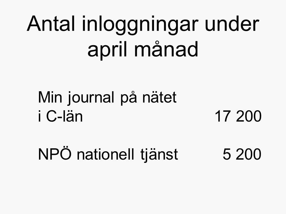 Antal inloggningar under april månad