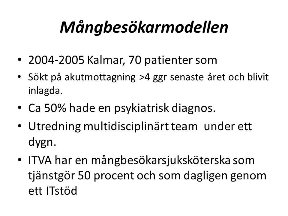 Mångbesökarmodellen 2004-2005 Kalmar, 70 patienter som