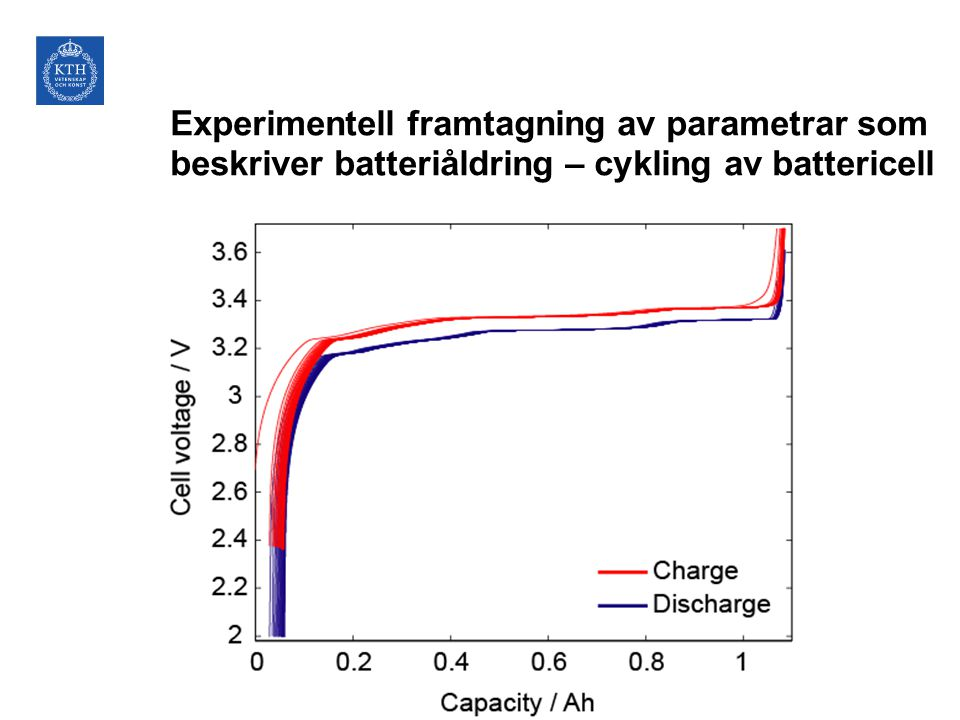 Experimentell framtagning av parametrar som beskriver batteriåldring – cykling av battericell