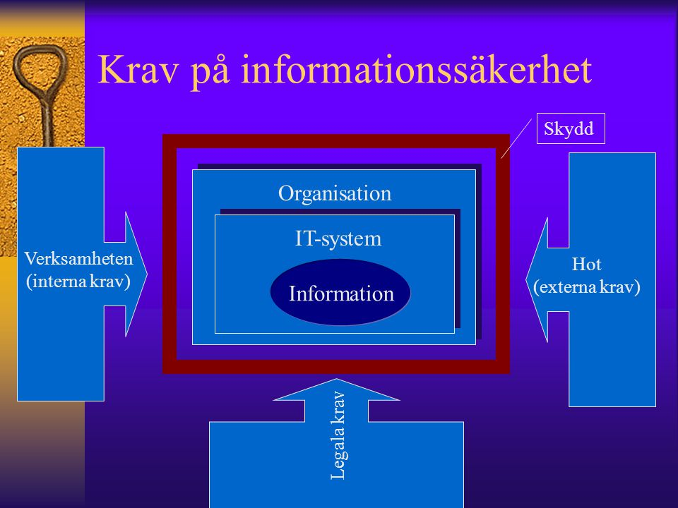 Krav på informationssäkerhet