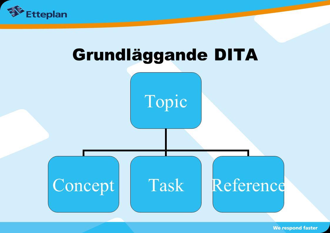 Grundläggande DITA