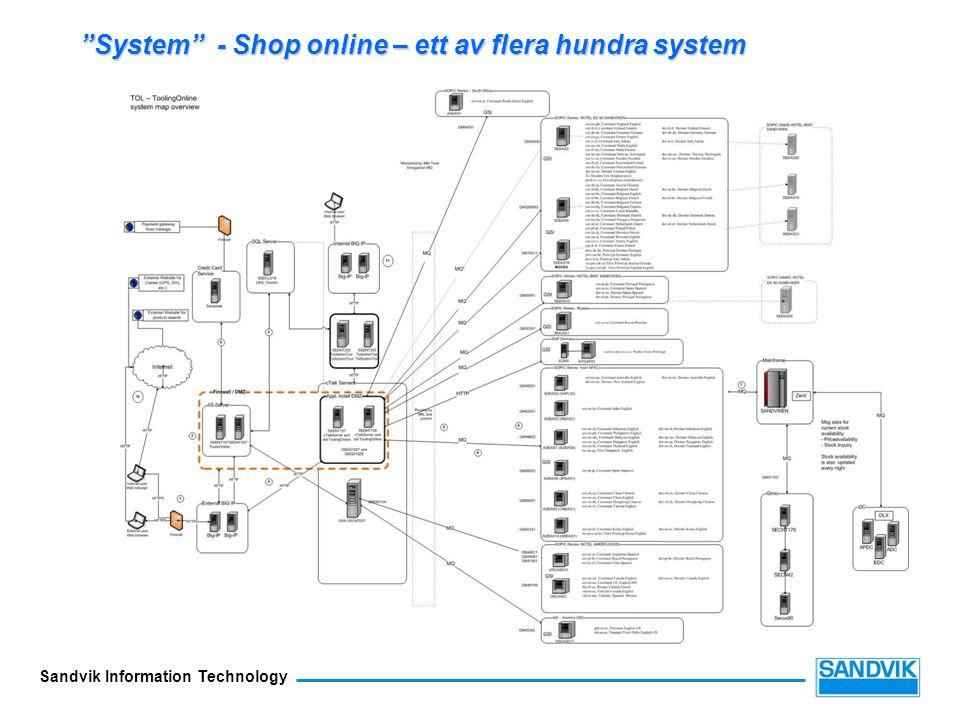 System - Shop online – ett av flera hundra system